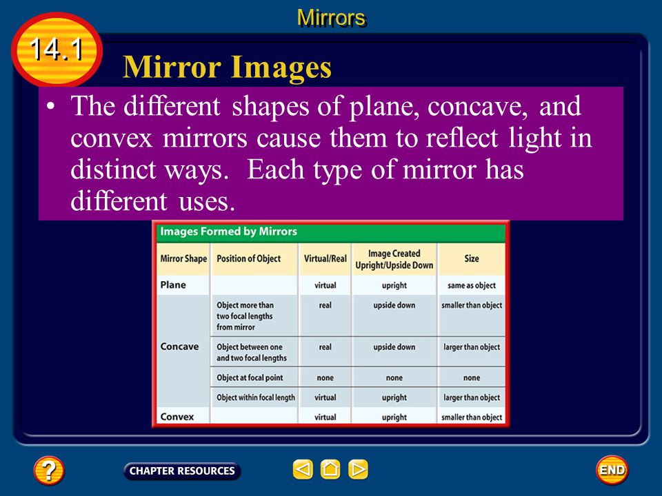 different uses of mirrors