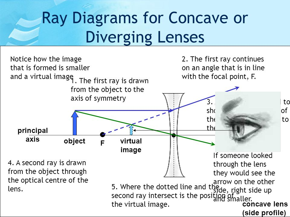 Image formation by concave and convex lenses ppt
