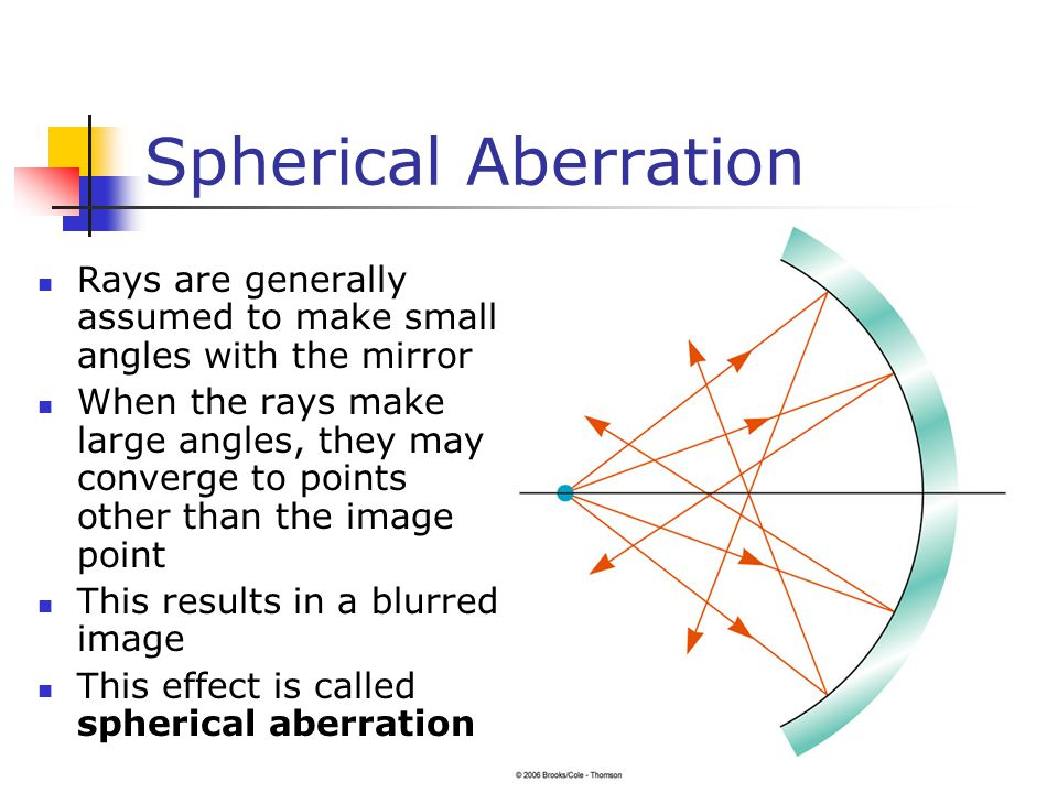 Spherical Aberration Rays are generally assumed to make small angles with the mirror.
