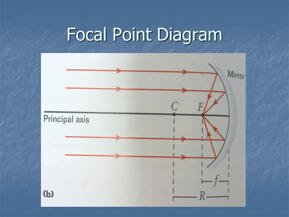 Focal Point Diagram