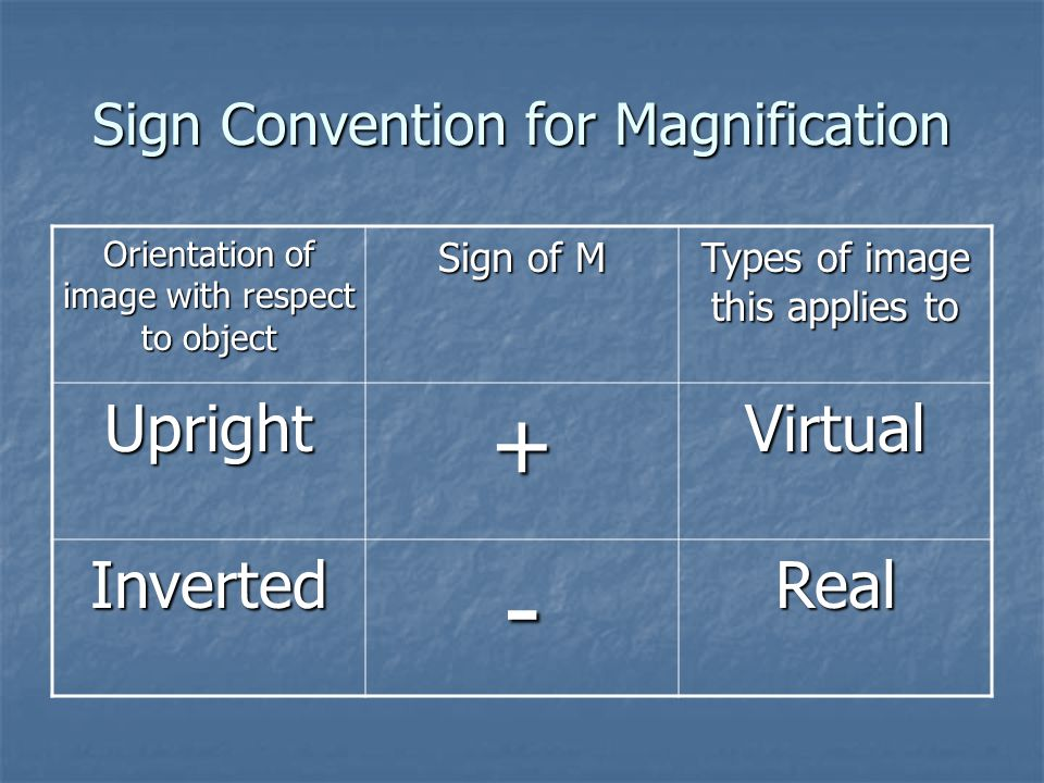 Sign Convention for Magnification