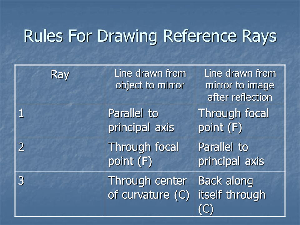 Rules For Drawing Reference Rays