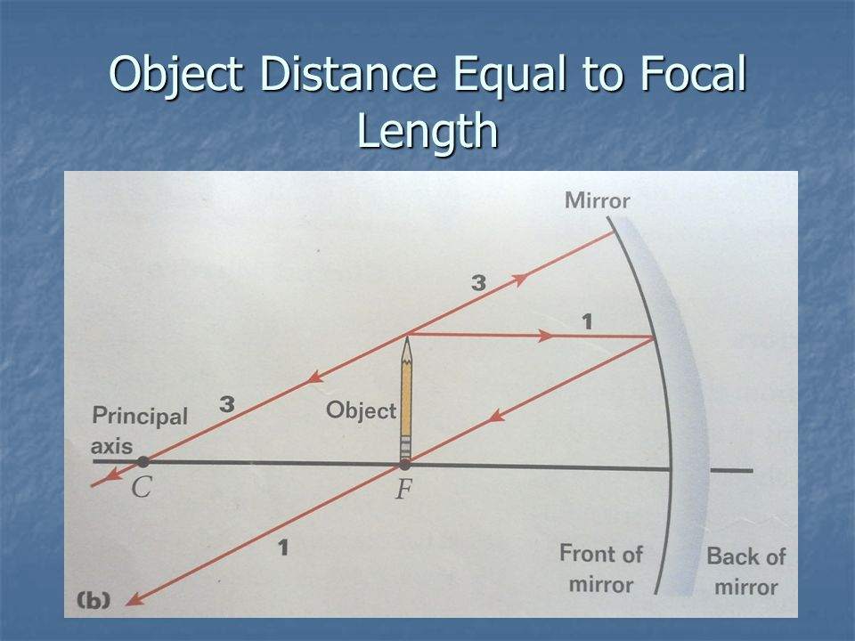 Object Distance Equal to Focal Length
