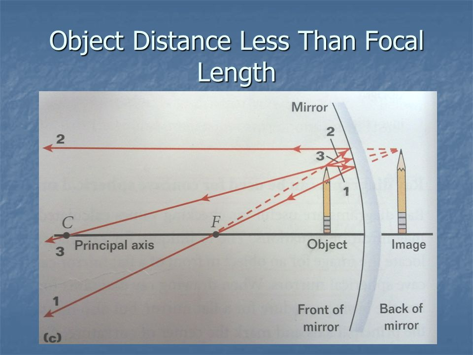 Object Distance Less Than Focal Length