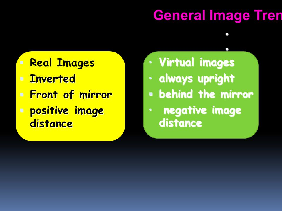 General Image Trends Real Images Virtual images Inverted