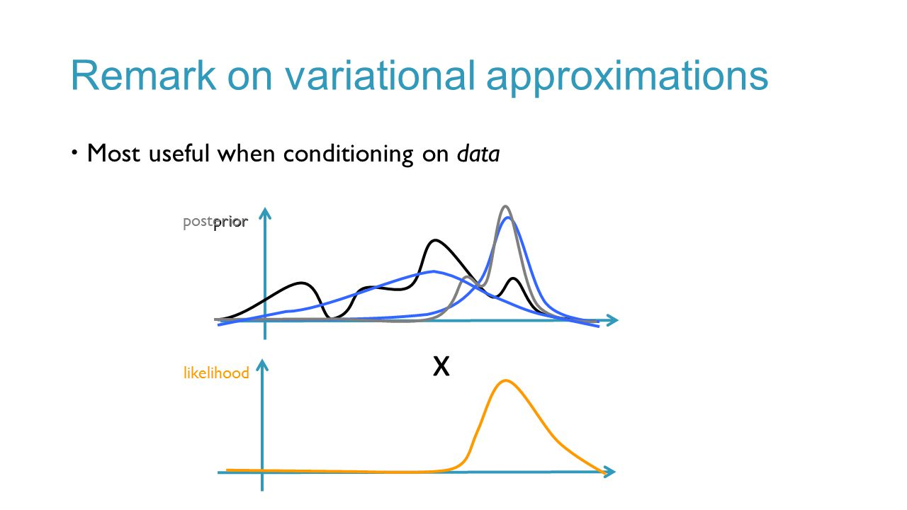 Remark on variational approximations