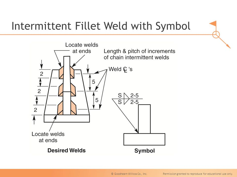 Fillet Welds Unit 15 Fillet Welds Unit 15 Objectives Name The Parts