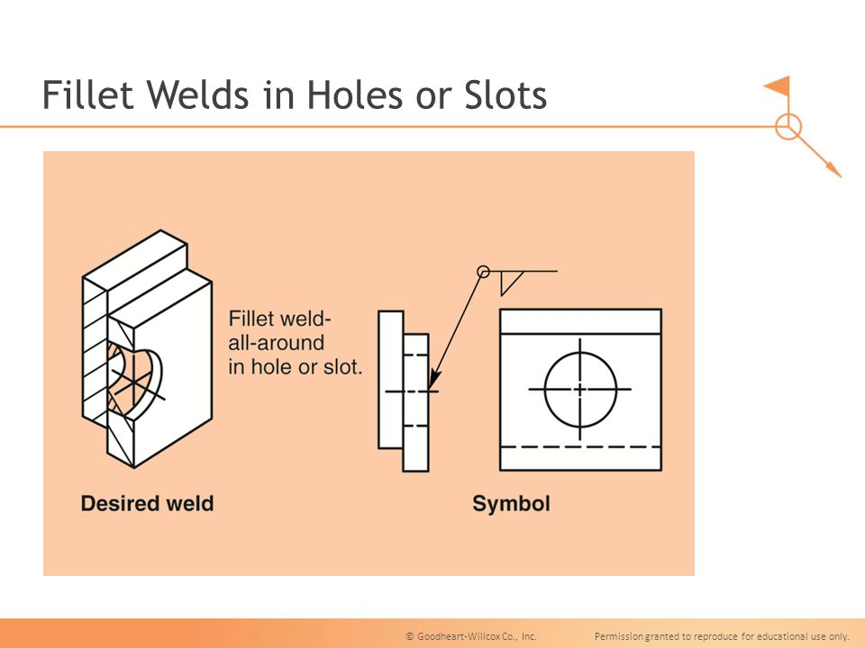 Fillet Welds Unit 15 Fillet Welds Unit 15 Objectives Name The Parts