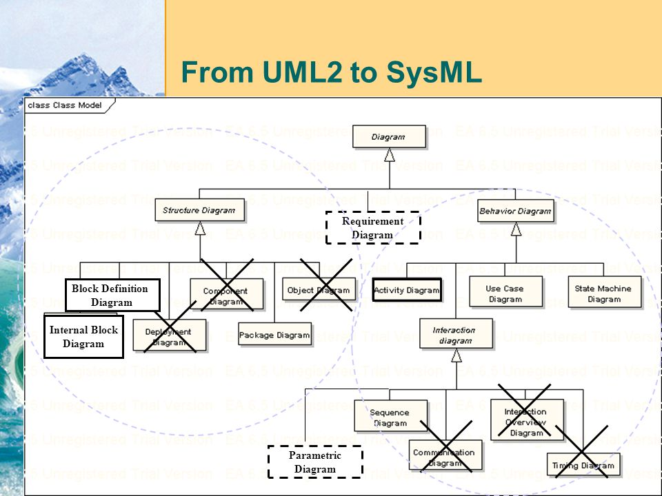 From sysml to uml does sysml improve software components design in a from uml2 to sysml requirement diagram block definition diagram ccuart Choice Image