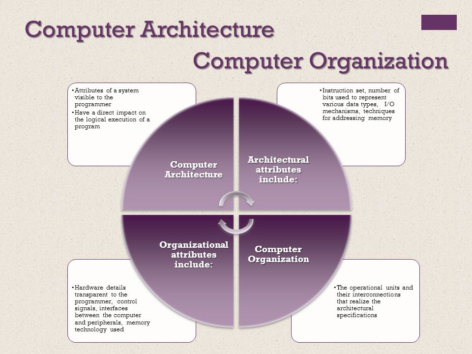 Computer Organization And Architecture By William Stallings Ppt