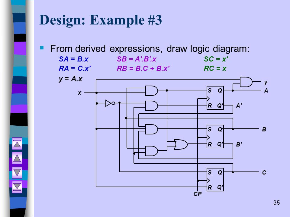 Sequential Logic Design with Flip-flops - ppt video online download