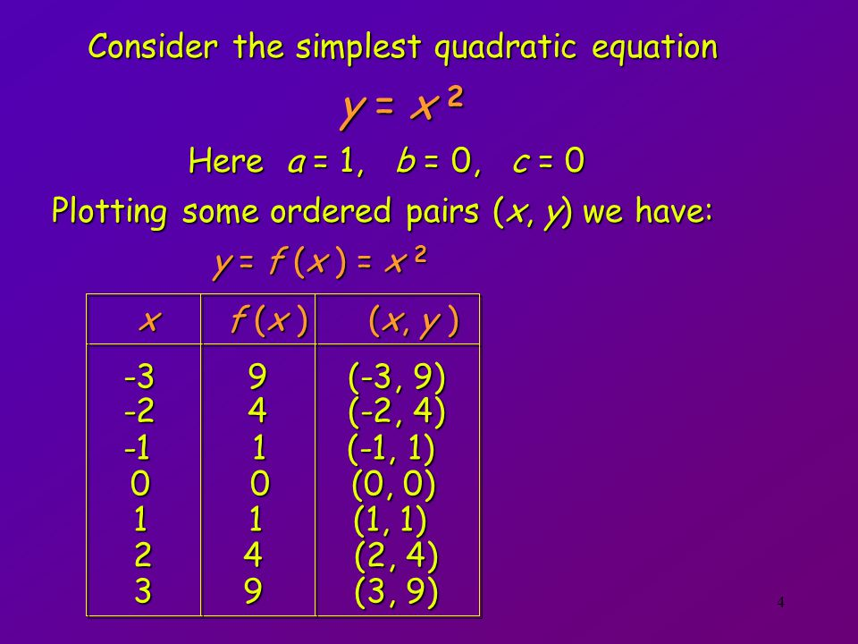 Consider the simplest quadratic equation