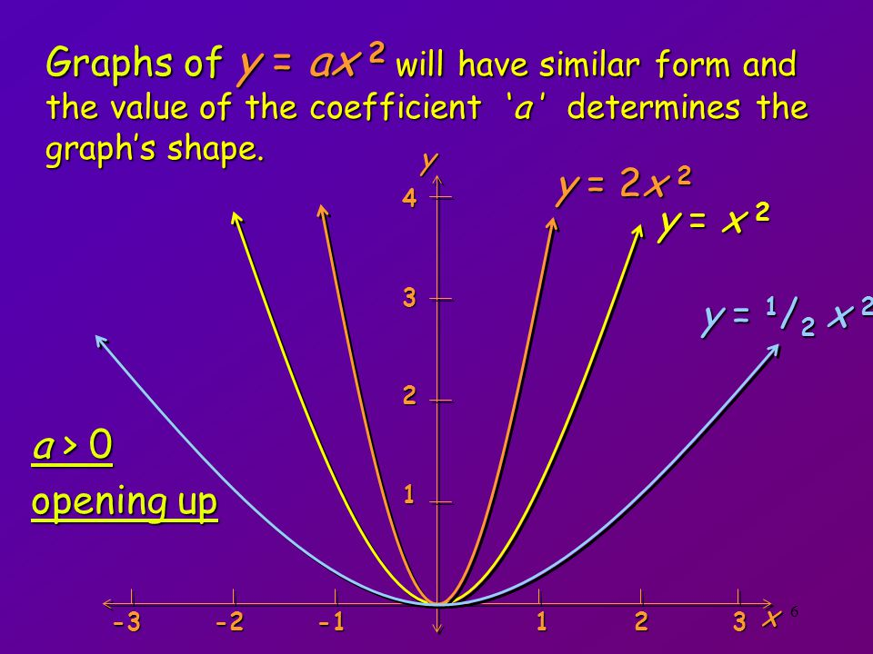 Graphs of y = ax 2 will have similar form and the value of the coefficient 'a ' determines the graph's shape.