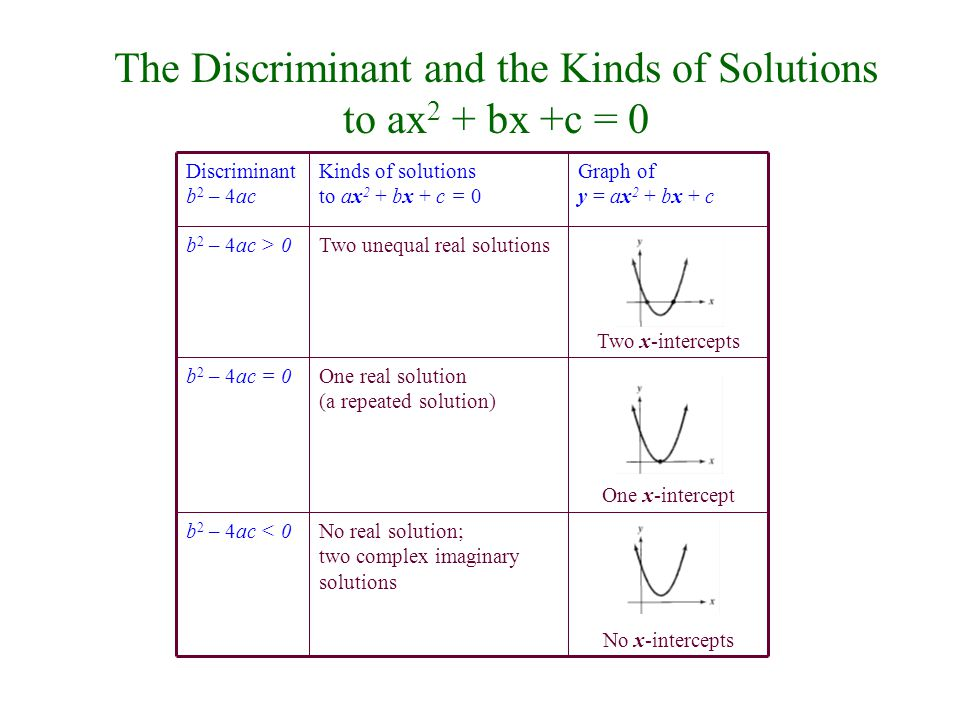 The Discriminant and the Kinds of Solutions to ax2 + bx +c = 0