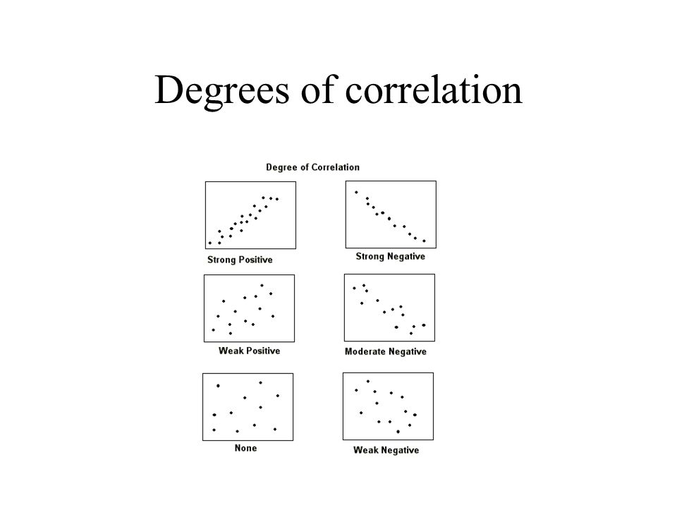 Degrees of correlation