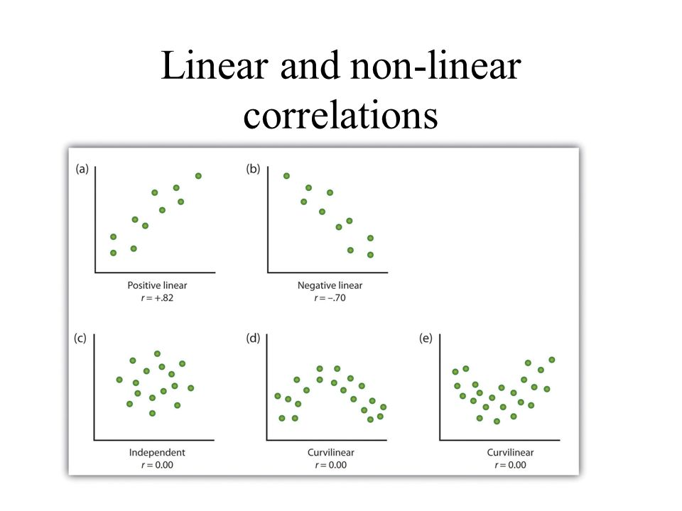 Linear and non-linear correlations