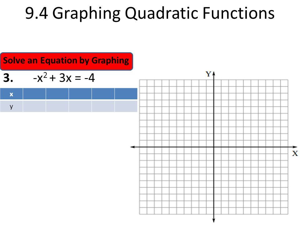 9.4 Graphing Quadratic Functions
