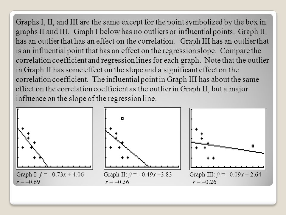 Graphs I, II, and III are the same except for the point symbolized by the box in graphs II and III. Graph I below has no outliers or influential points. Graph II has an outlier that has an effect on the correlation. Graph III has an outlier that is an influential point that has an effect on the regression slope. Compare the correlation coefficient and regression lines for each graph. Note that the outlier in Graph II has some effect on the slope and a significant effect on the correlation coefficient. The influential point in Graph III has about the same effect on the correlation coefficient as the outlier in Graph II, but a major influence on the slope of the regression line.