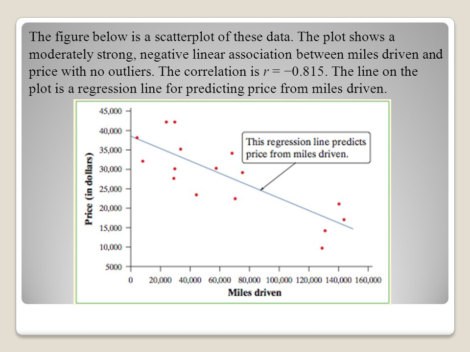 The figure below is a scatterplot of these data