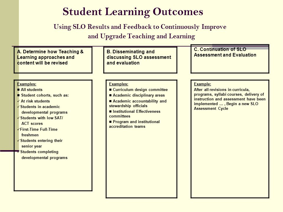 Example of a completed assessment matrix mapping learning outcome.