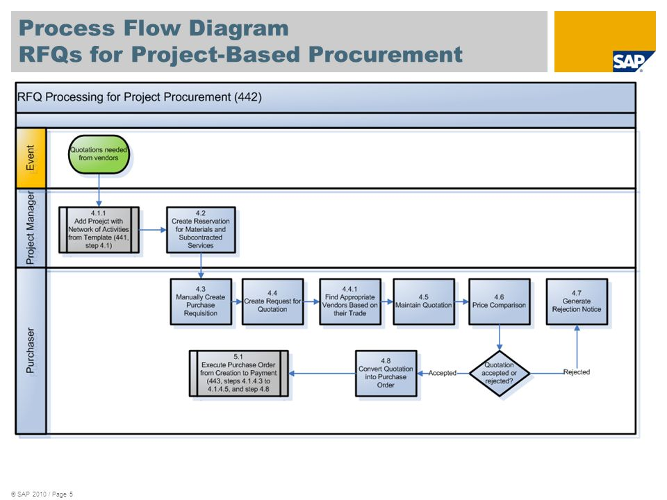 scenario overview 1 rfq preparation supplier selection ppt rh slideplayer com Process Flow Diagram Template Engineering Process Flow Diagram