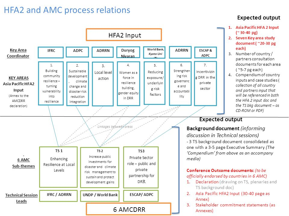 HFA2 and AMC process relations
