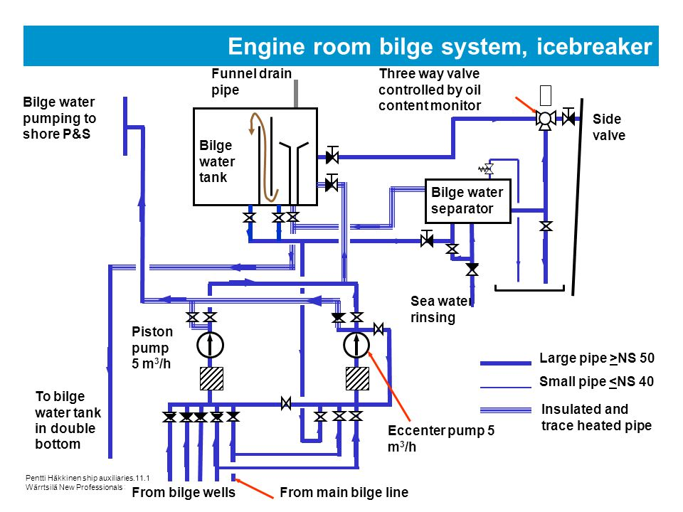 ship auxiliary systems ppt video online download rh slideplayer com Propane Piping Diagram Piping Diagram Key