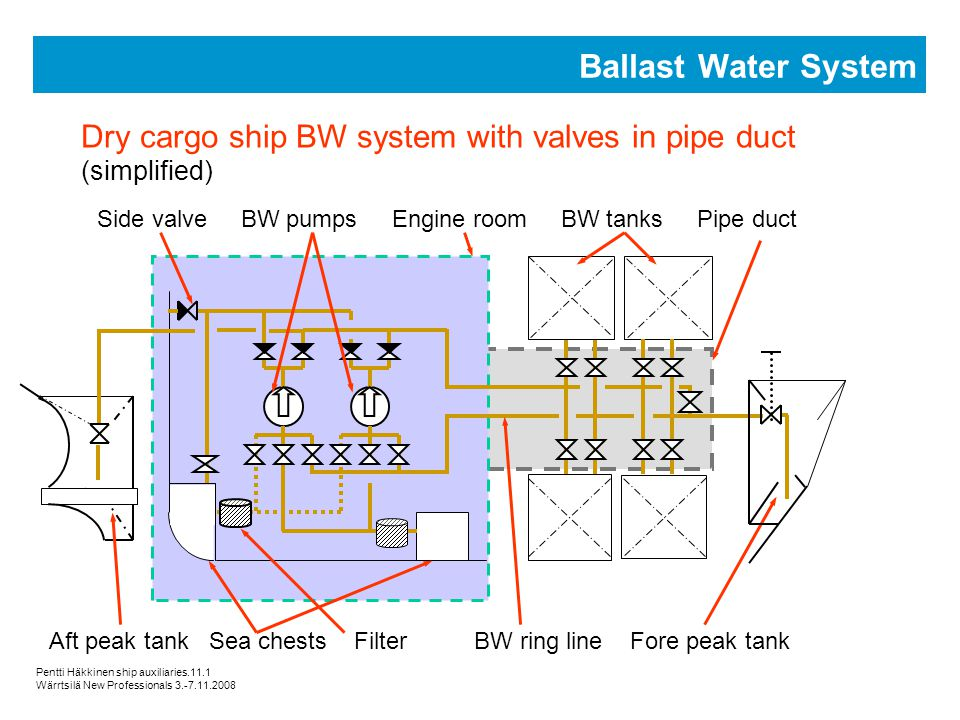 Ship Auxiliary Systems - ppt video online download