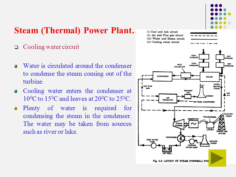 Steam Vapour Power Plant Rankine Cycle Power Plant Ppt Video