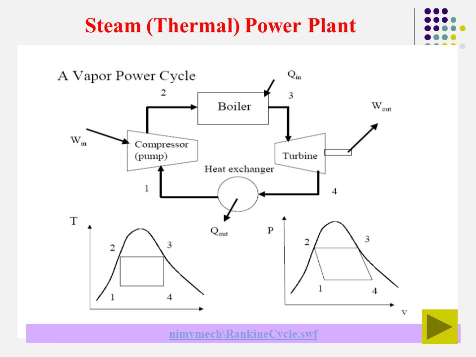 steam (vapour) power plant rankine cycle power plant ppt video
