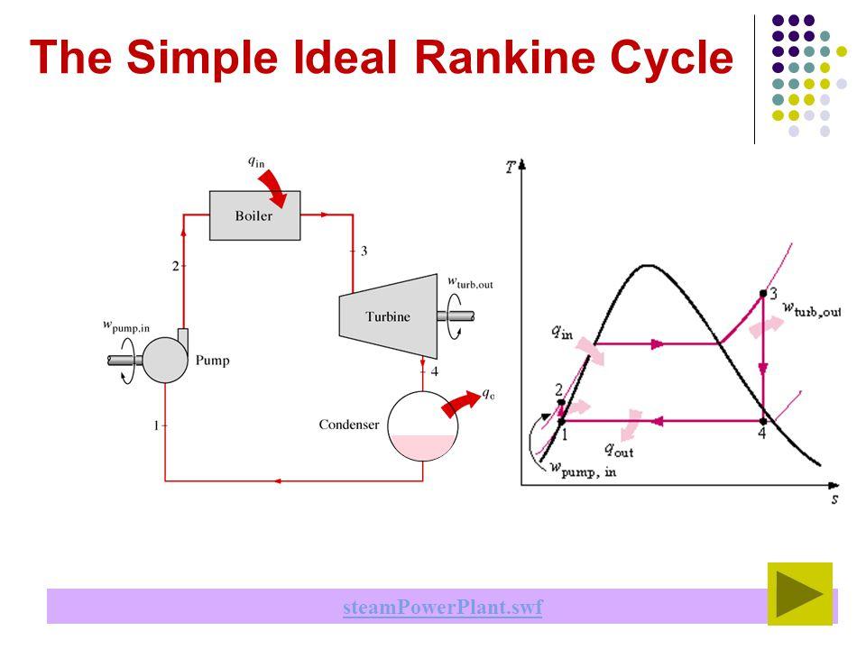 Rankine Cycle Ts Diagram Source Ecoursesouedu - Bookmark ... on