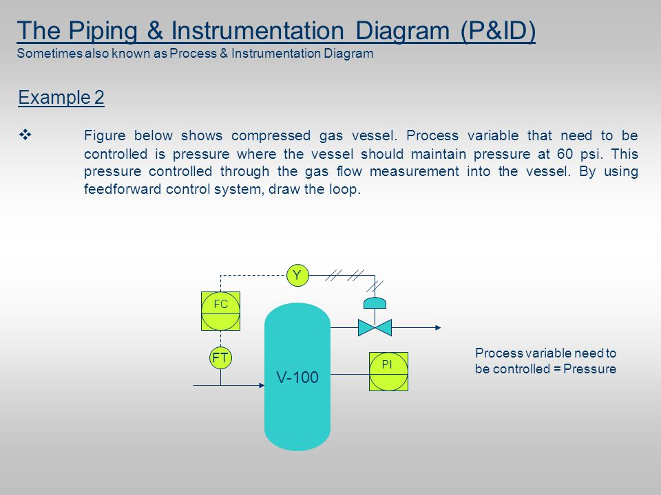 Pid Diagram Basics Ppt Trusted Wiring Diagram