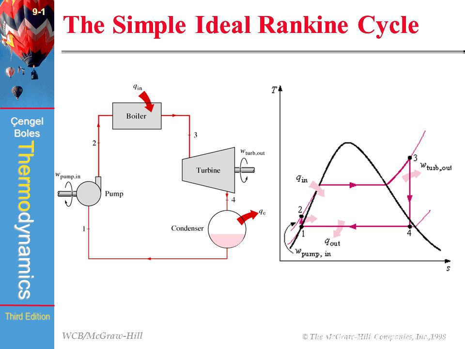 9 Chapter Vapor And Combined Power Cycles Ppt Video Online Download