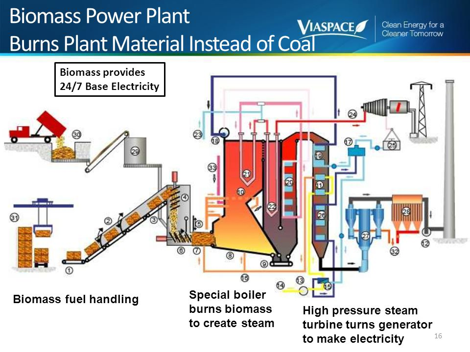 Biomass Electricity Options for Myanmar - ppt video online download
