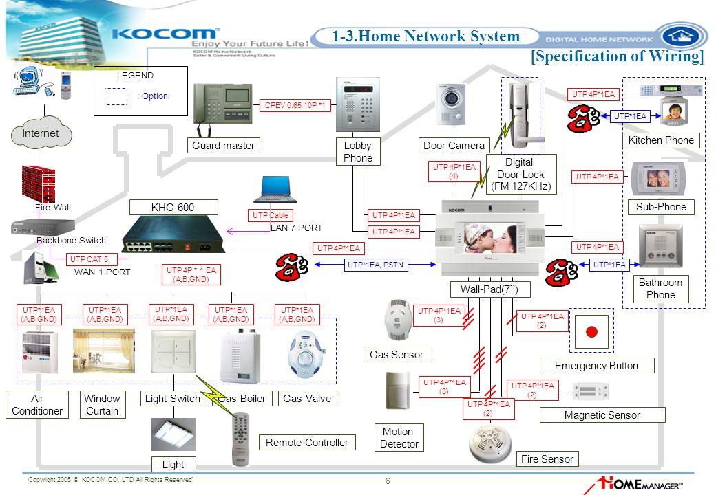 Strange Kocom Home Network System Proposal Ppt Video Online Download Wiring Database Cominyuccorg