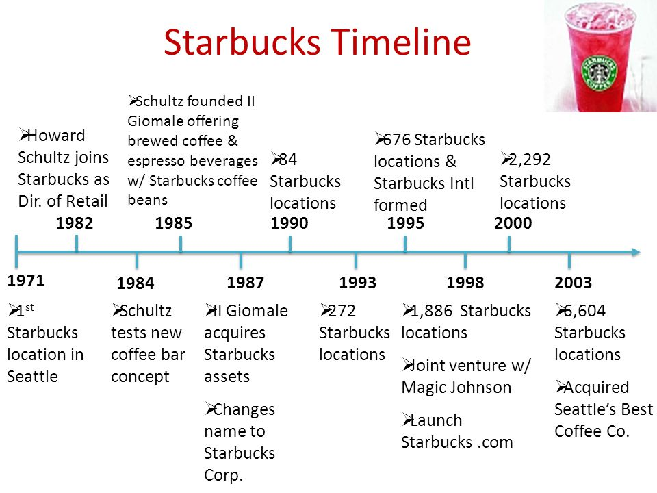 group 6 case x starbucks going global fast ppt video online download rh slideplayer com Starbucks Policy Manual Starbucks Policy Manual