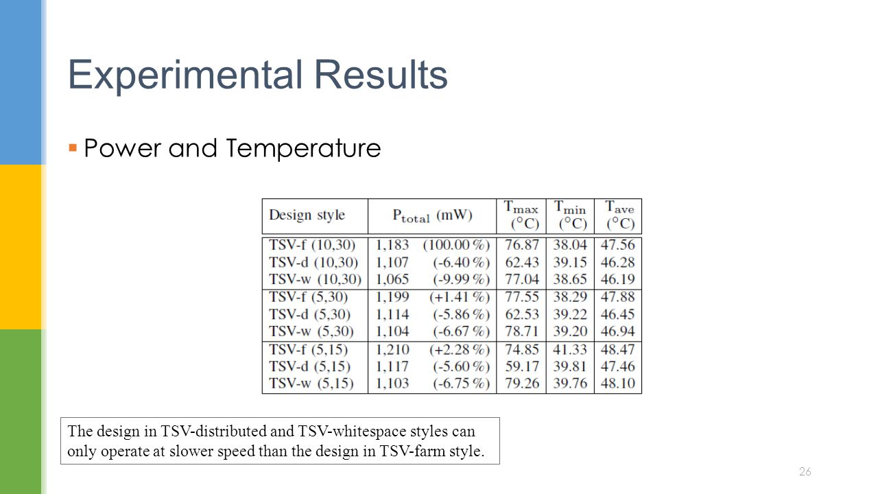 Experimental Results Power and Temperature