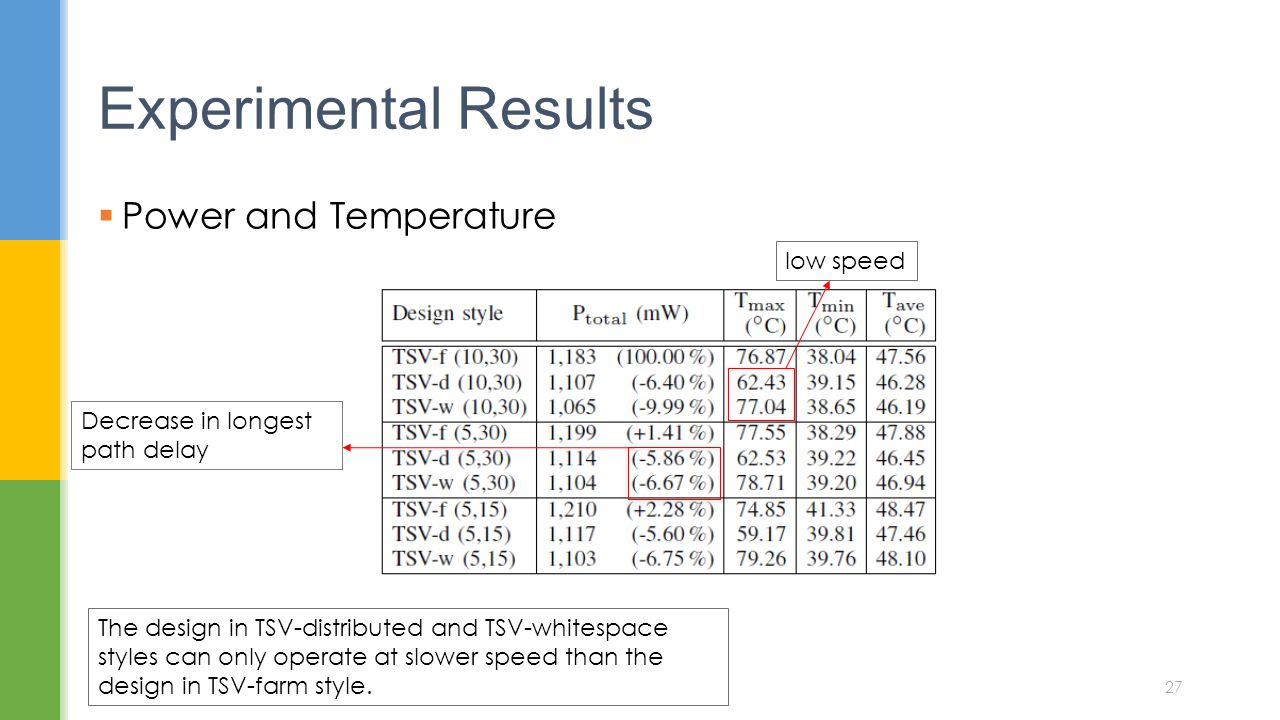 Experimental Results Power and Temperature low speed