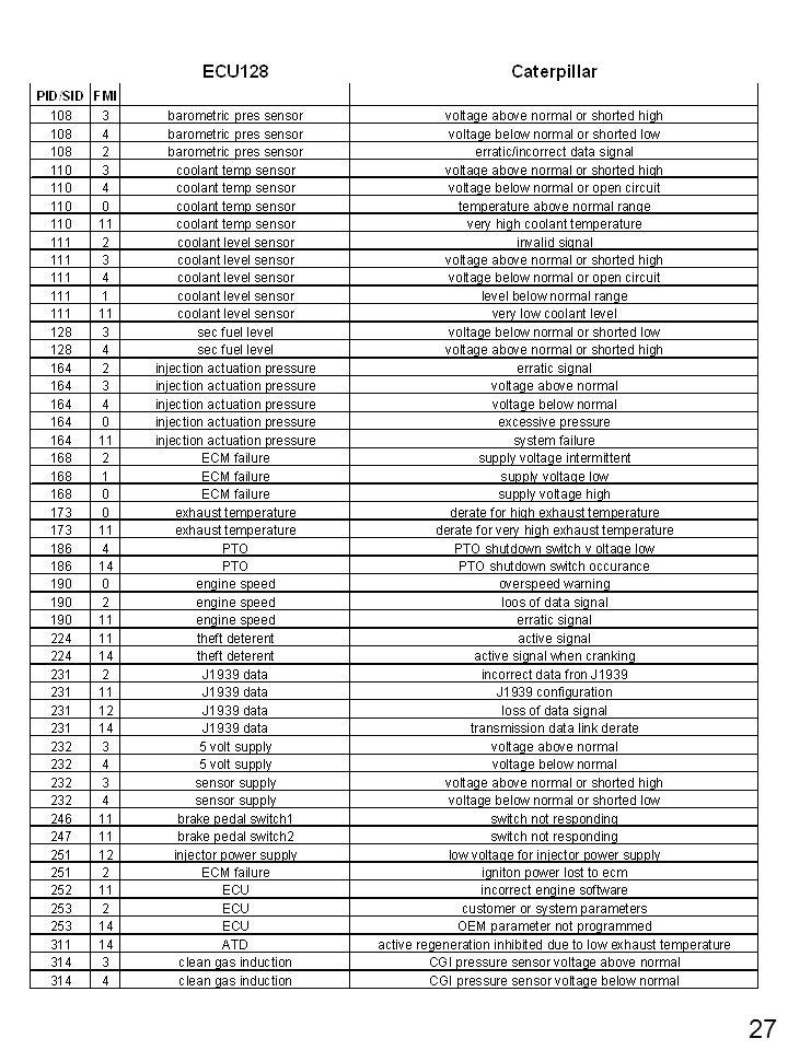 J1587/J1708 Fault Codes for Conventional/FS65 Saf-T-Liner C2