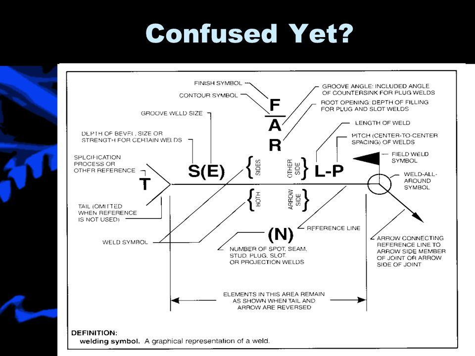 how to explain a symbol