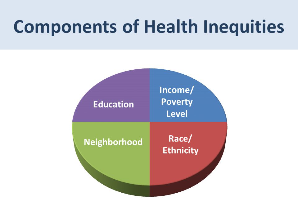 Components of Health Inequities