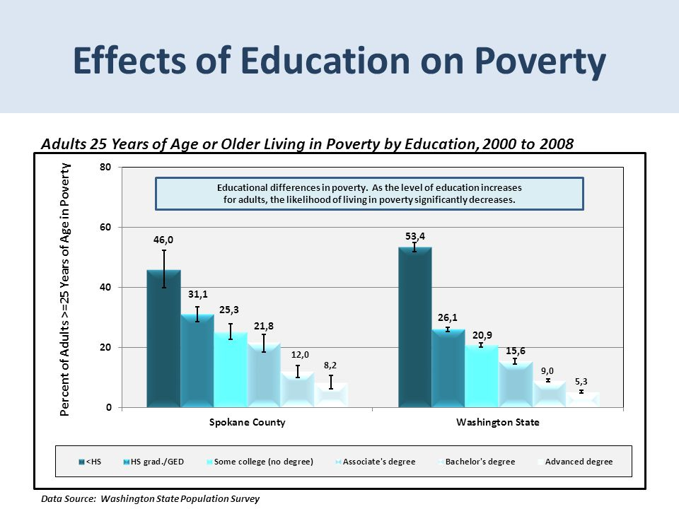 Effects of Education on Poverty