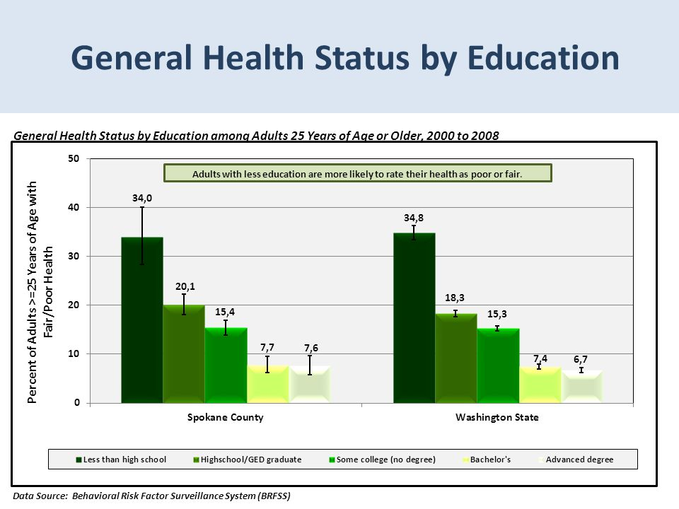 General Health Status by Education