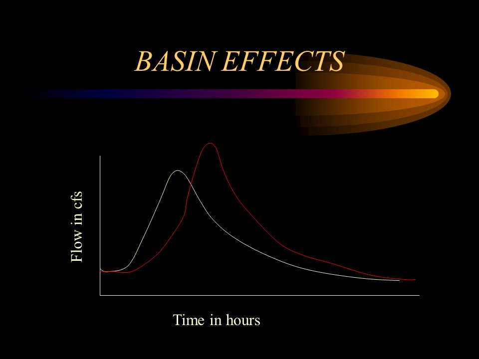 BASIN EFFECTS Time in hours Flow in cfs