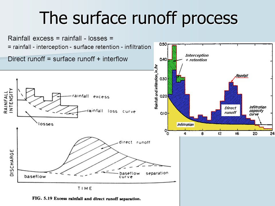 surface runoff diagram wiring diagram data oreo Evaporation Precipitation Runoff 3 rainfall runoff relationships methods of assessment ppt video surface runoff from melting snow surface runoff diagram