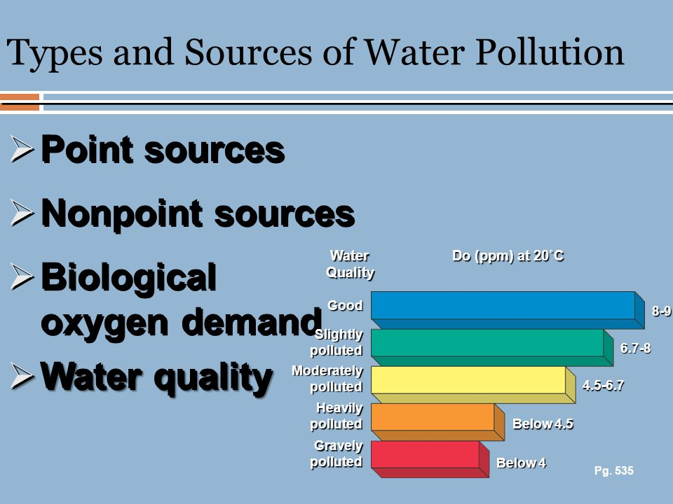 Types and Sources of Water Pollution