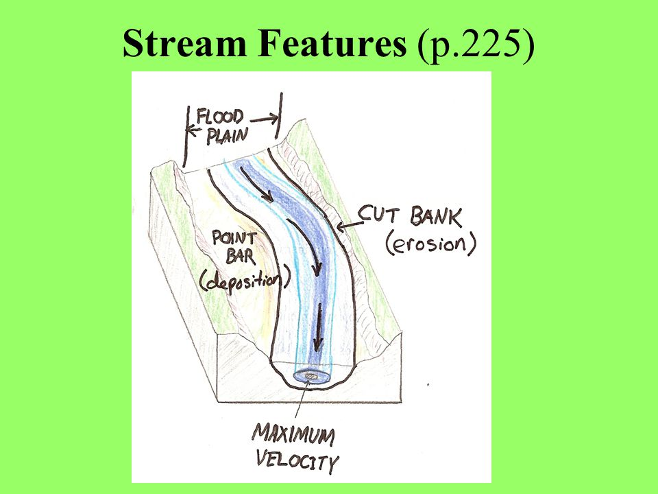 Stream Features Diagram Download Wiring Diagrams