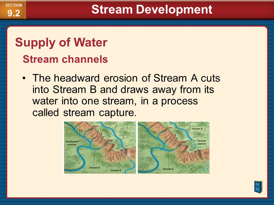Stream Development Supply of Water Stream channels