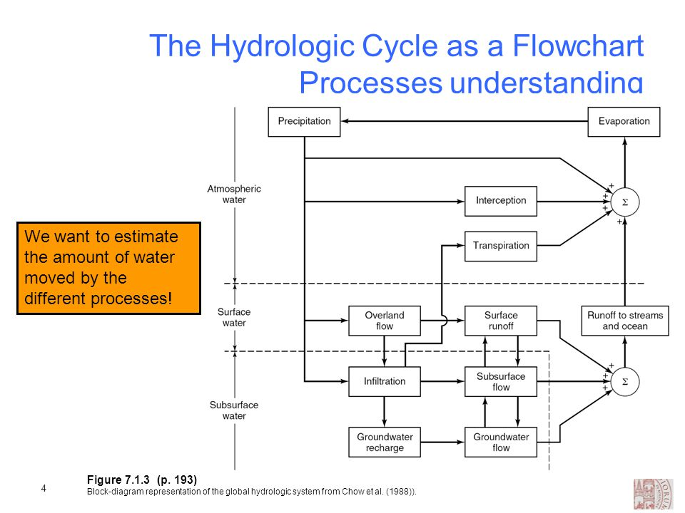 Hydrological cycle systems diagram electrical drawing wiring diagram rainfall runoff modelling ppt video online download rh slideplayer com carbon cycle diagram hydro illogical cycle diagram ccuart Choice Image