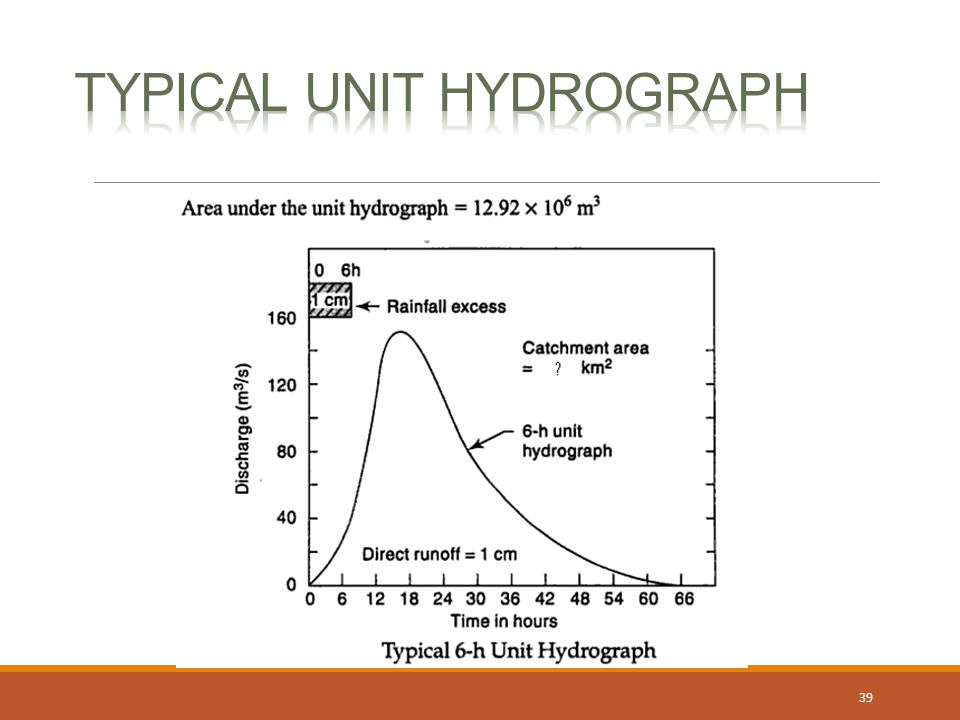 Typical Unit Hydrograph